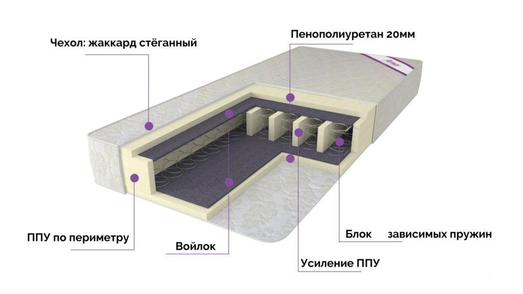 Боннель с усилением блоками ППУ