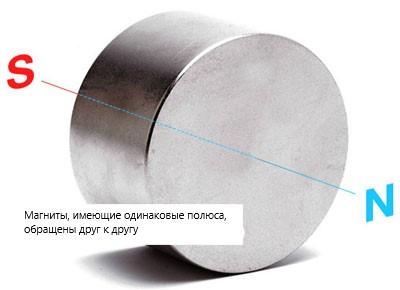 Магниты, имеющие одинаковые полюса, обращены друг к другу